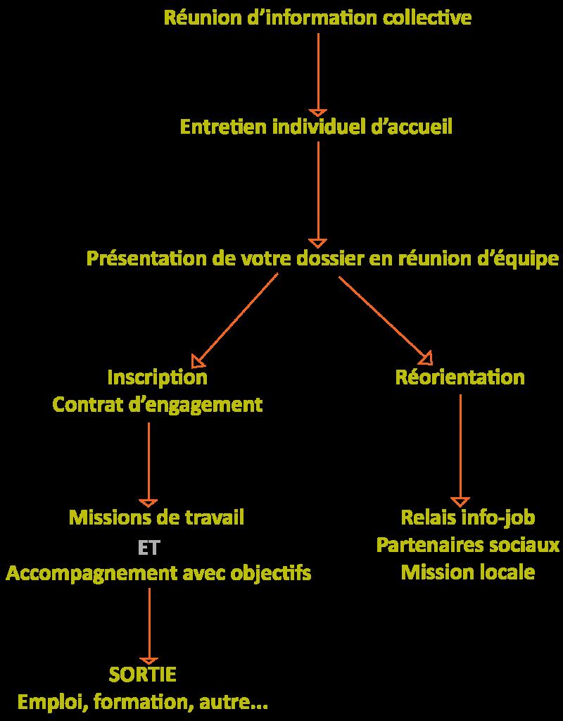 Association ETAPE